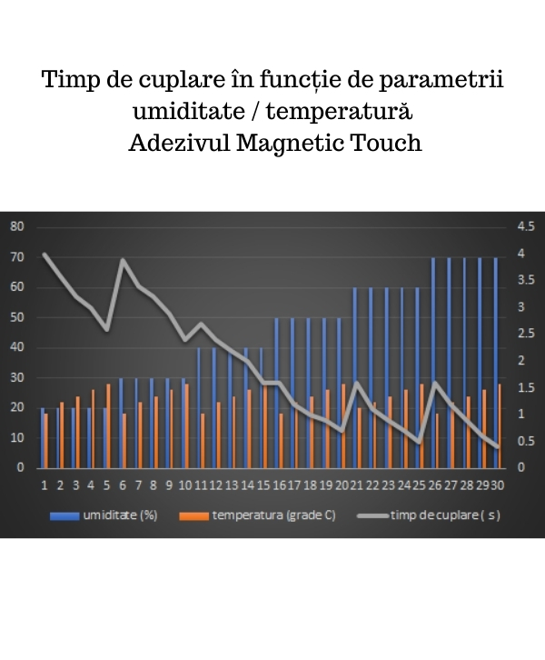 MAGNETIC TOUCH